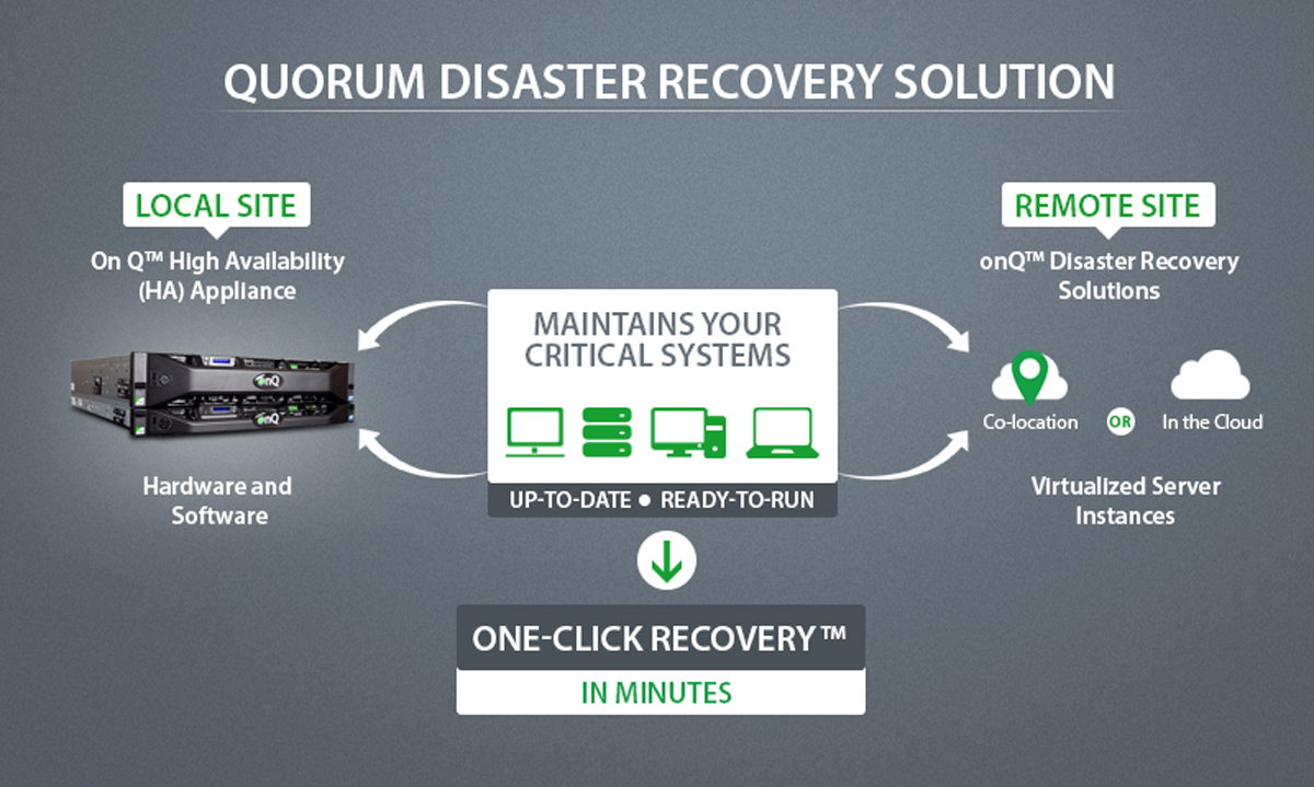 quorum-technology-disaster-recovery
